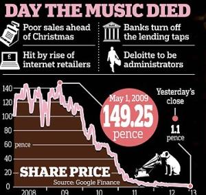 HMV share Price