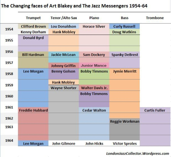 Art Blakey Jazz Messengers line-ups