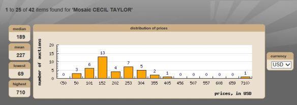 Cecil Taylor Complete candid sp Capture