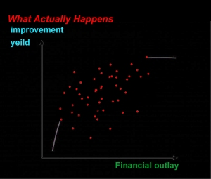 law-of-diminishing-returns---what-actually-happens