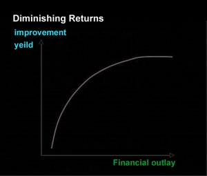 law-ofdiminishing-returns--model