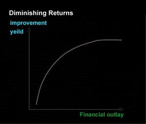 law-ofdiminishing-returns--model