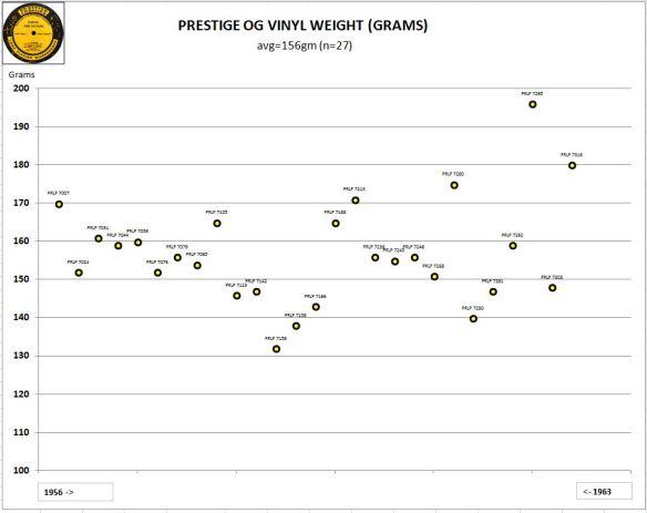 Prestige Vinyl Weight 1956-63
