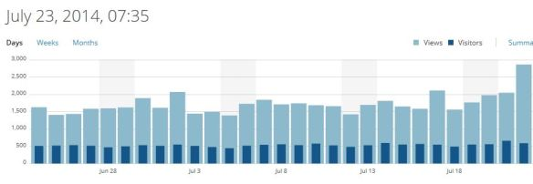 Visitor stats to 22nd June 2014