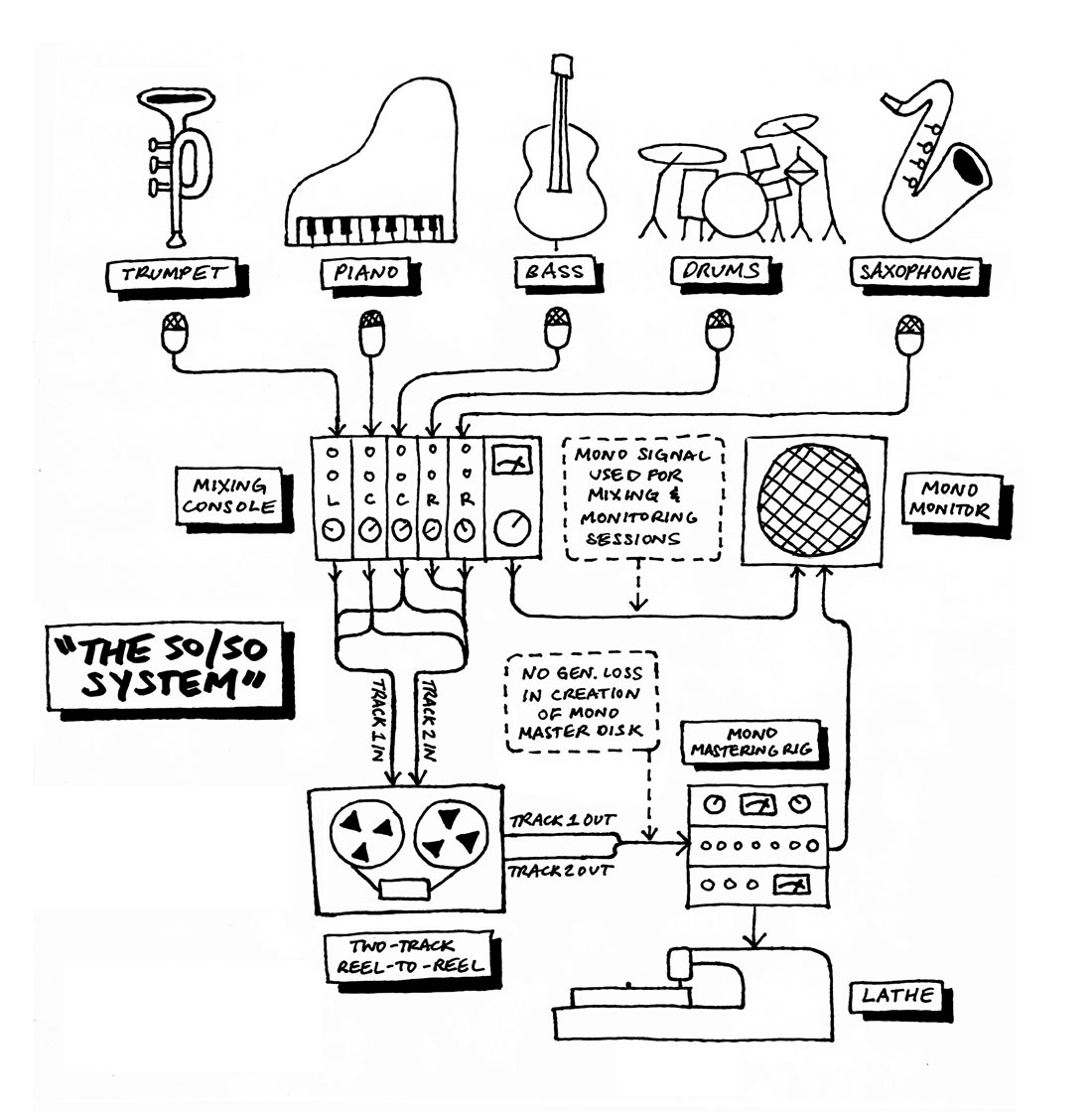 50 50 diagram how they heard it blue note records and the transition from mono Recording Studio Setup at edmiracle.co