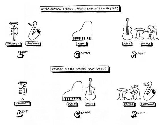 Stereo-Spread-Diagram