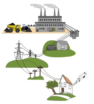 ElectricityCapture