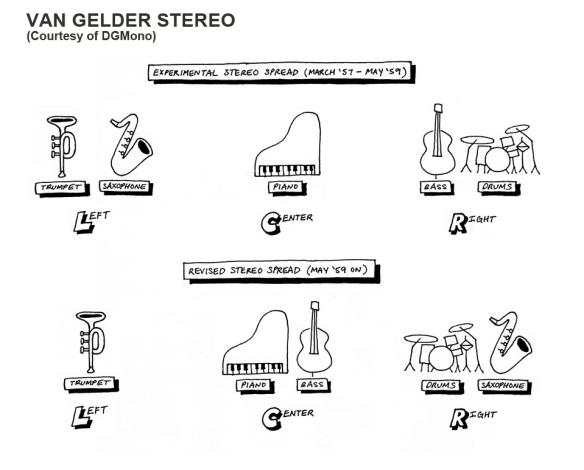 stereo-spread-diagram-Van-Gelder