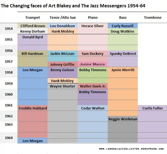 art-blakey-jazz-messengers-lineups-updated-2017-ljc