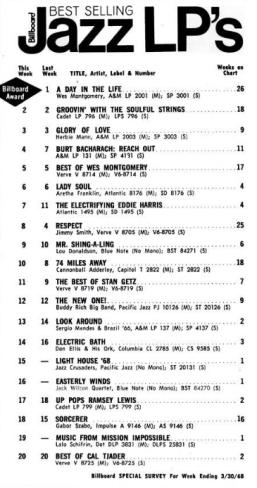 Billboard chart March 68